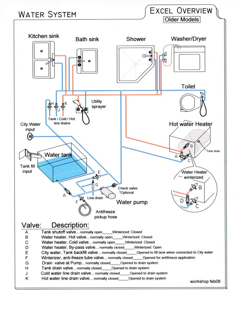 Rv Pump Diagram - Wiring Diagram Data Oreo - Shurflo Water Pump Wiring Diagram