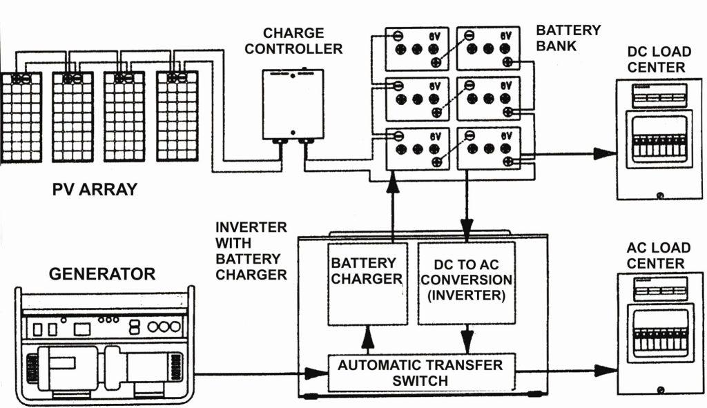 Miraculous Rv Inverter Charger Wiring Diagram Wirings Diagram Wiring Digital Resources Nekoutcompassionincorg