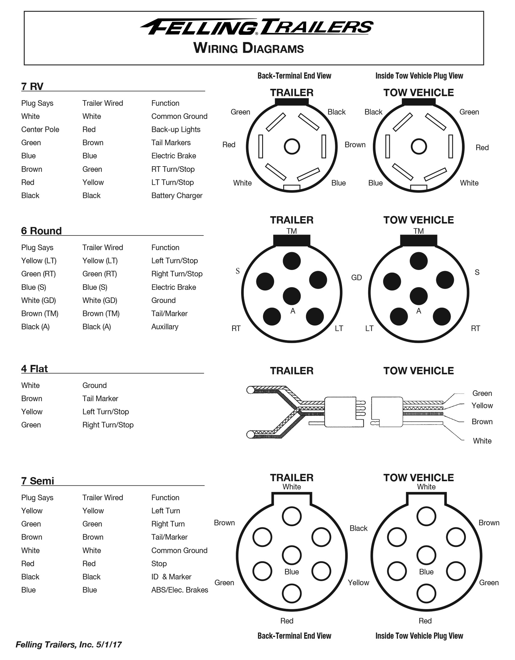 Service- Felling Trailers Wiring Diagrams, Wheel Toque - 4 Flat Wiring Diagram