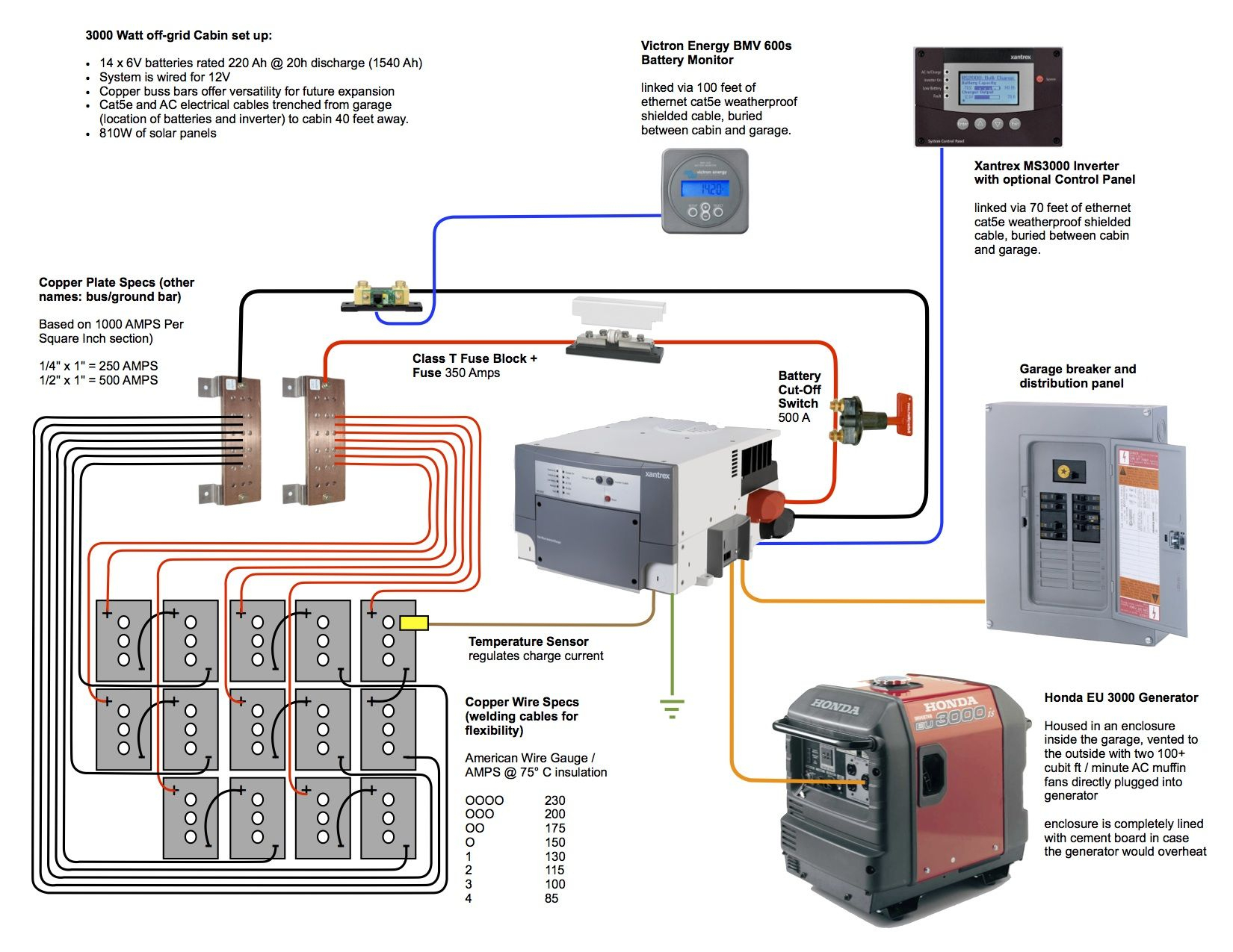 Solar Panel And Generator Wiring For Cabin - Google Search | Out - Off Grid Solar System Wiring Diagram
