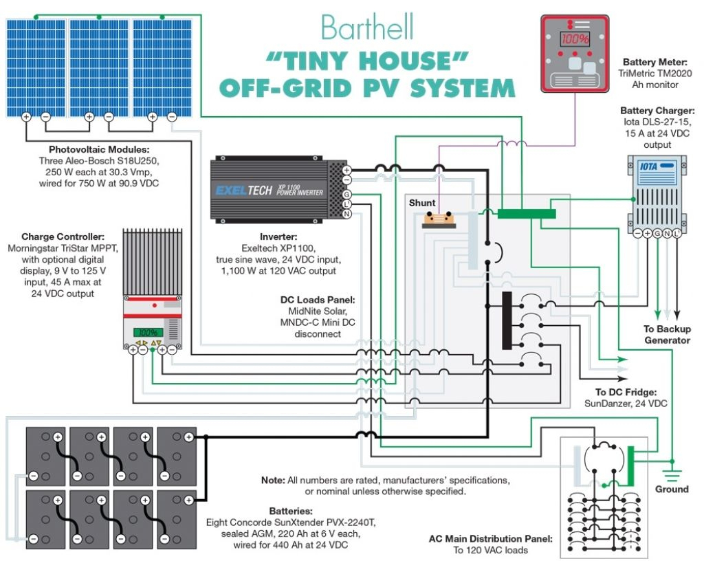 Solar Panels Wiring To House - Wiring Diagrams Hubs - Solar Panels Wiring Diagram