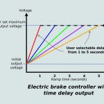 Staying In Control: Electric Brake Controllers | Caravan And   Electric Brake Wiring Diagram