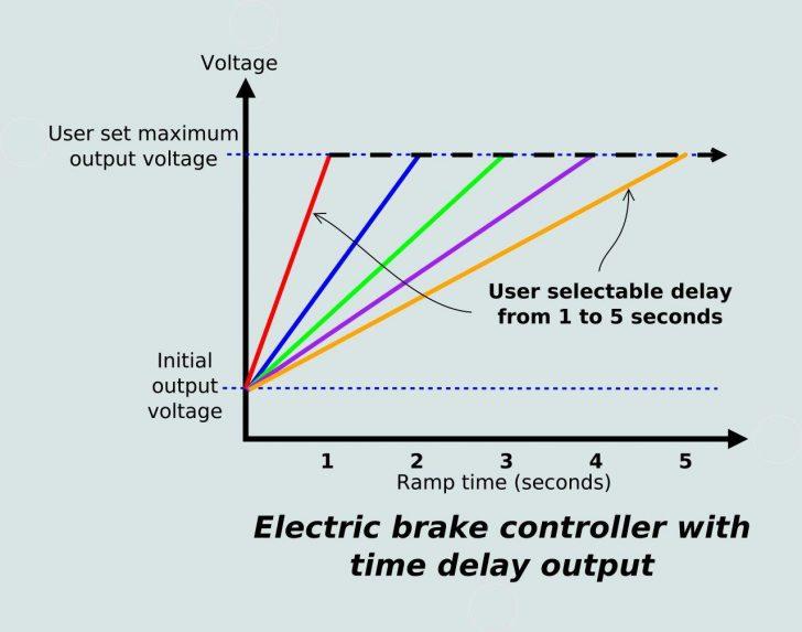 Electric Brake Wiring Diagram