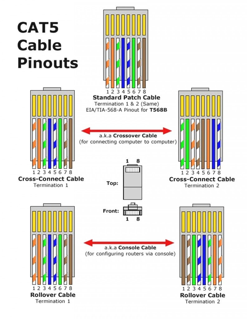 T1 Rj45 Wiring Diagram - Detailed Wiring Diagram - T568A Wiring Diagram