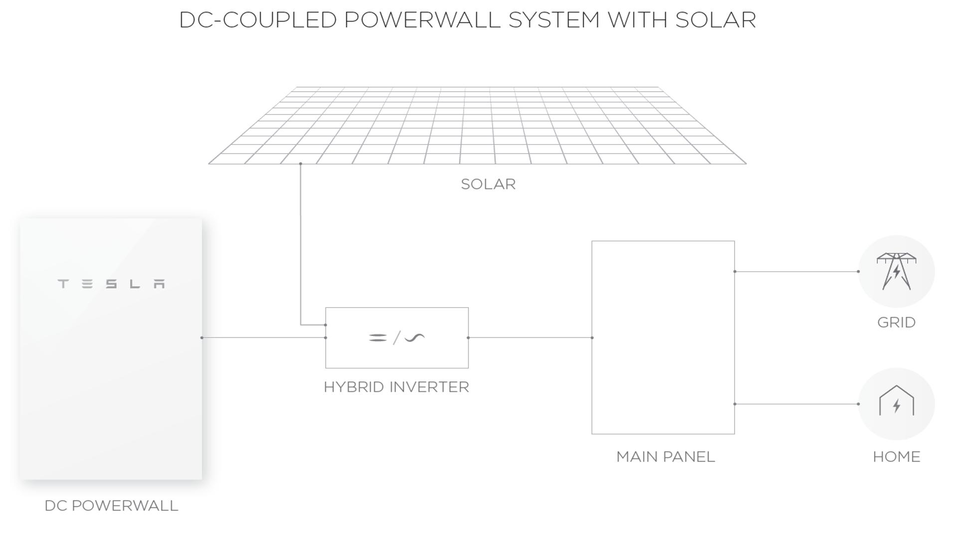 Tesla Powerwall 2 - Tesla Powerwall 2 Wiring Diagram