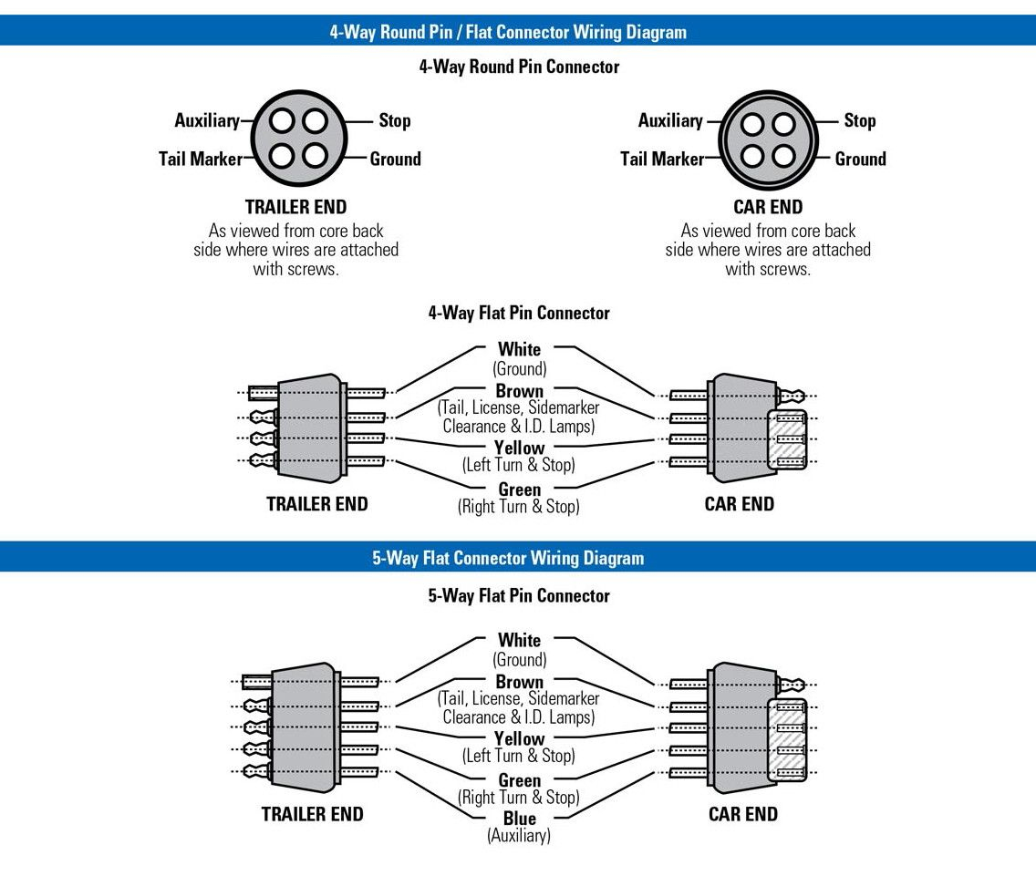 Trailer Wiring Diagram 4 Wire Way Pin For 7 Connector | Rv | Trailer - 4 Pin Wiring Diagram