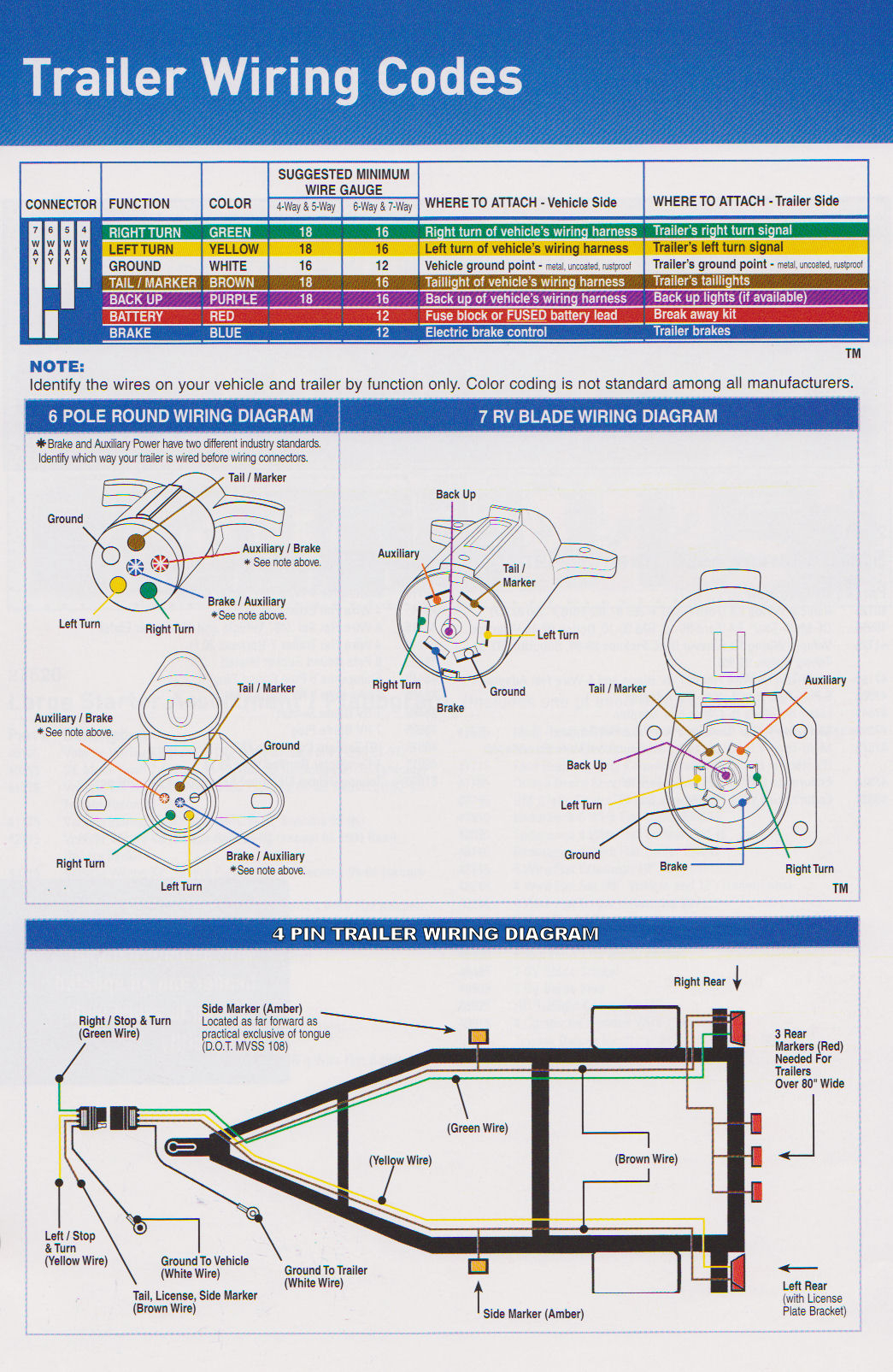 Trailer Wiring Diagram | Trailers In Denver Co | Denver Co Trailer - Wiring Diagram For A Trailer