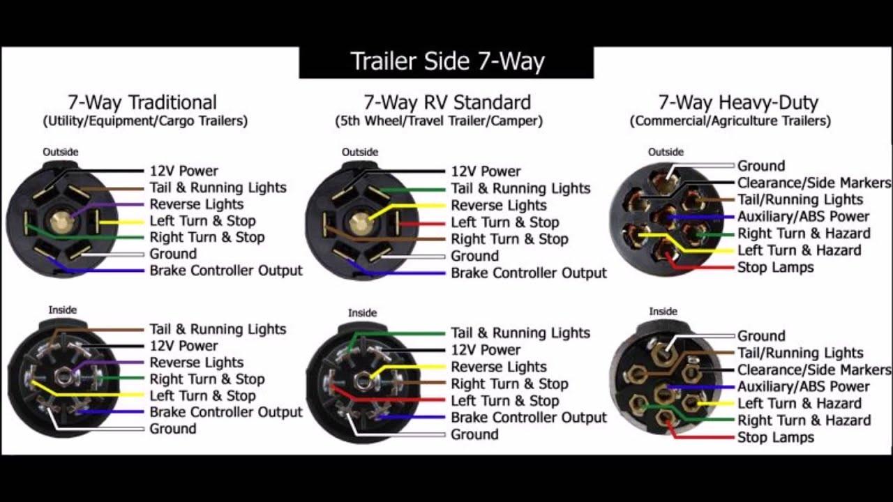 Trailer Wiring Hook Up Diagram - Youtube - 7 Way Trailer Plug Wiring Diagram