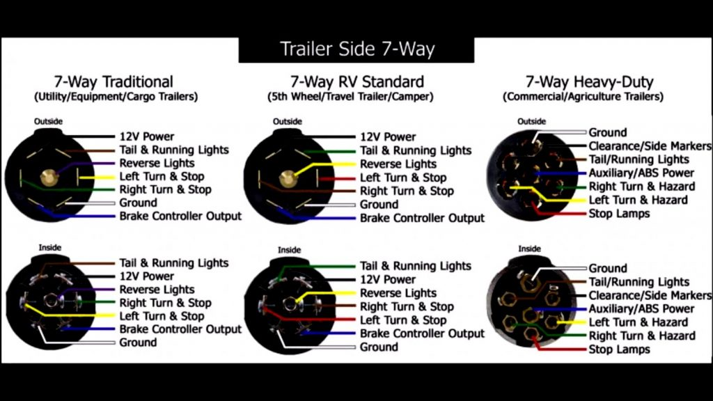 Groovy Trailer Connector Wiring Diagram 7 Way Wirings Diagram Wiring Digital Resources Counpmognl