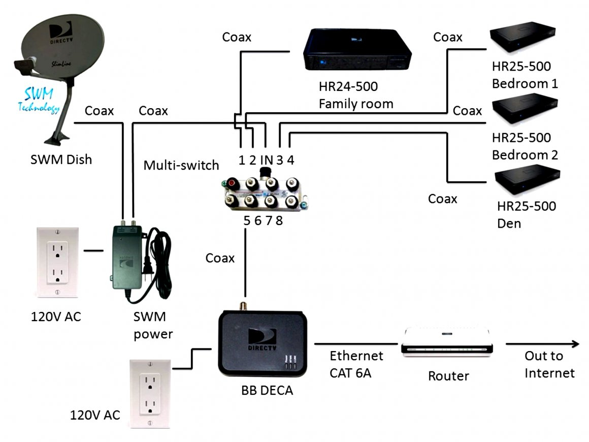 tv and dvr wiring diagram | schematic diagram – direct tv wiring diagram