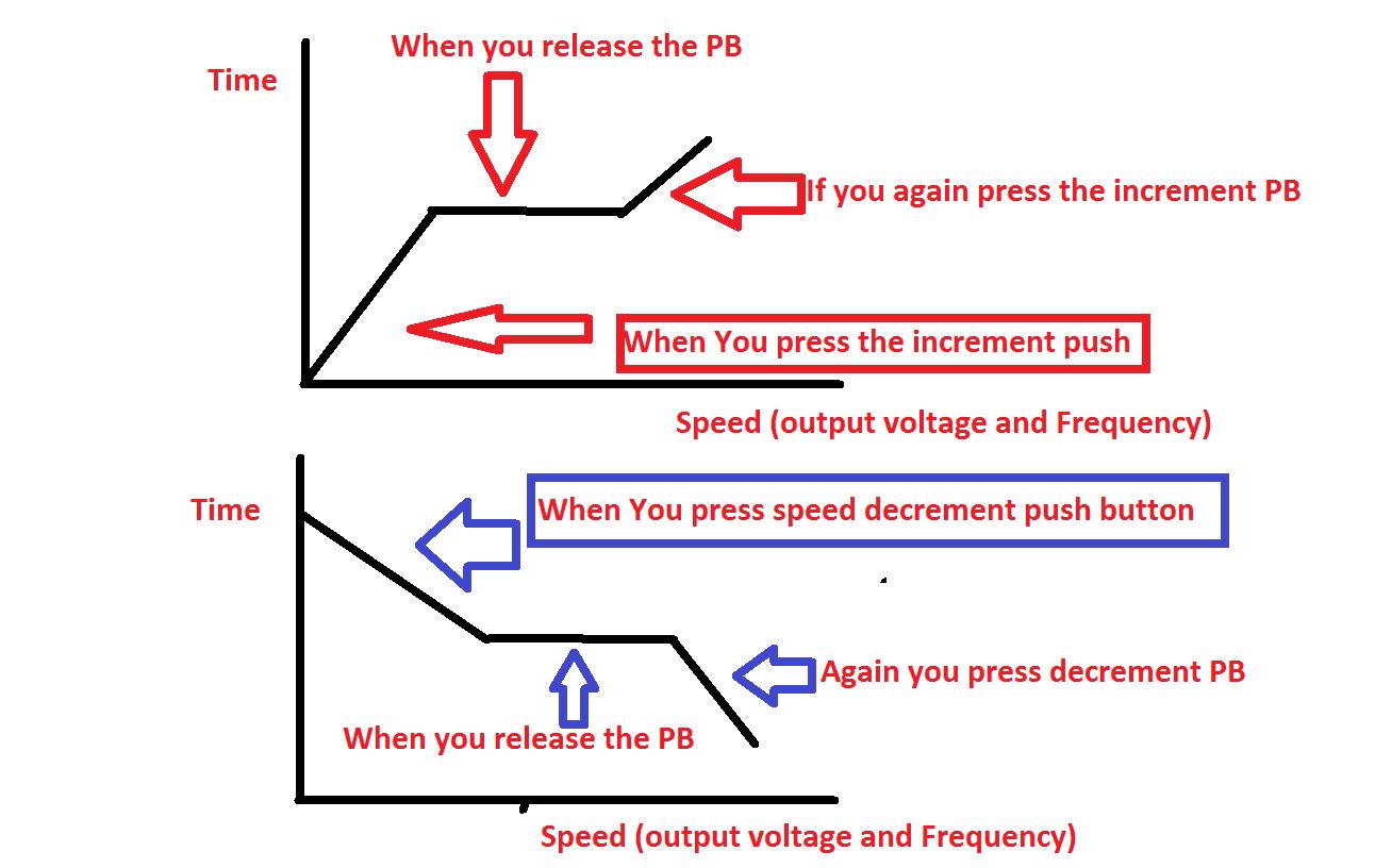 Vfd Start Stop Wiring Diagram | Electrical4U - Vfd Wiring Diagram
