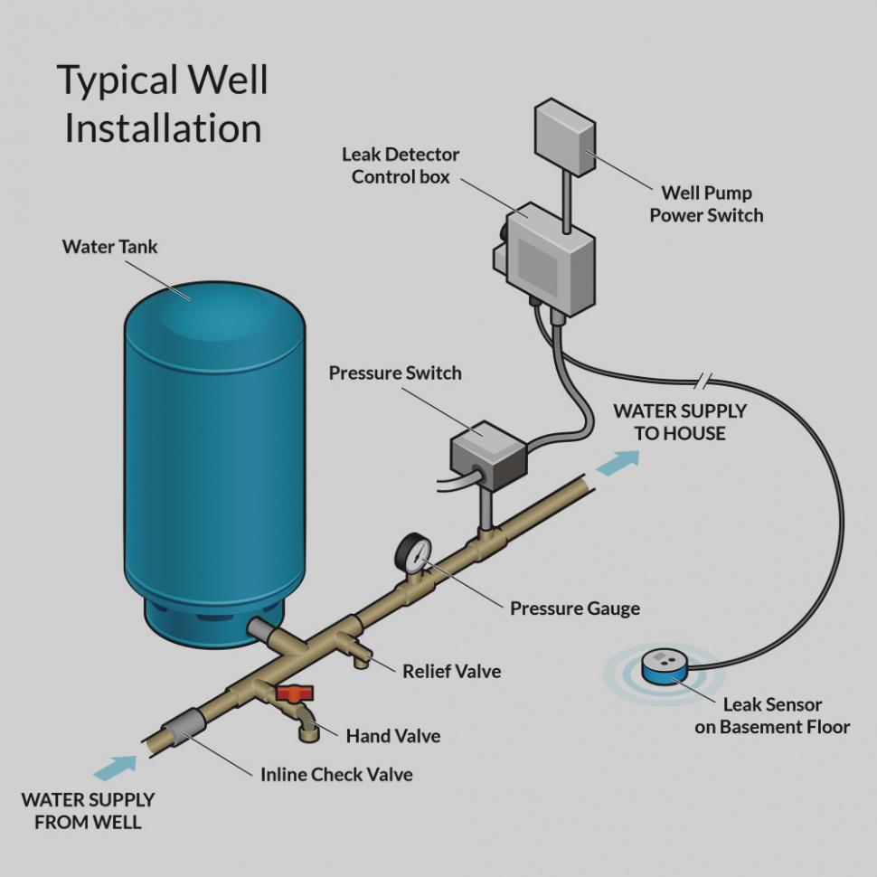 Well Pump Switch Wiring Diagram   Wiring Diagram - Water Pump Pressure Switch Wiring Diagram
