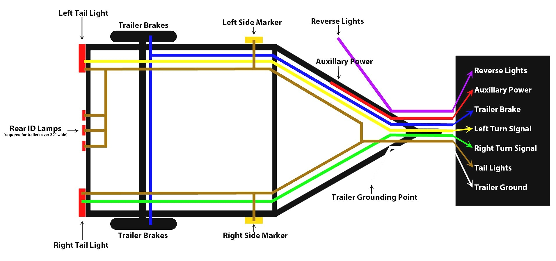 Wiring Diagram For 7 Way Trailer Connector - Deltagenerali - 4 Pin Trailer Plug Wiring Diagram