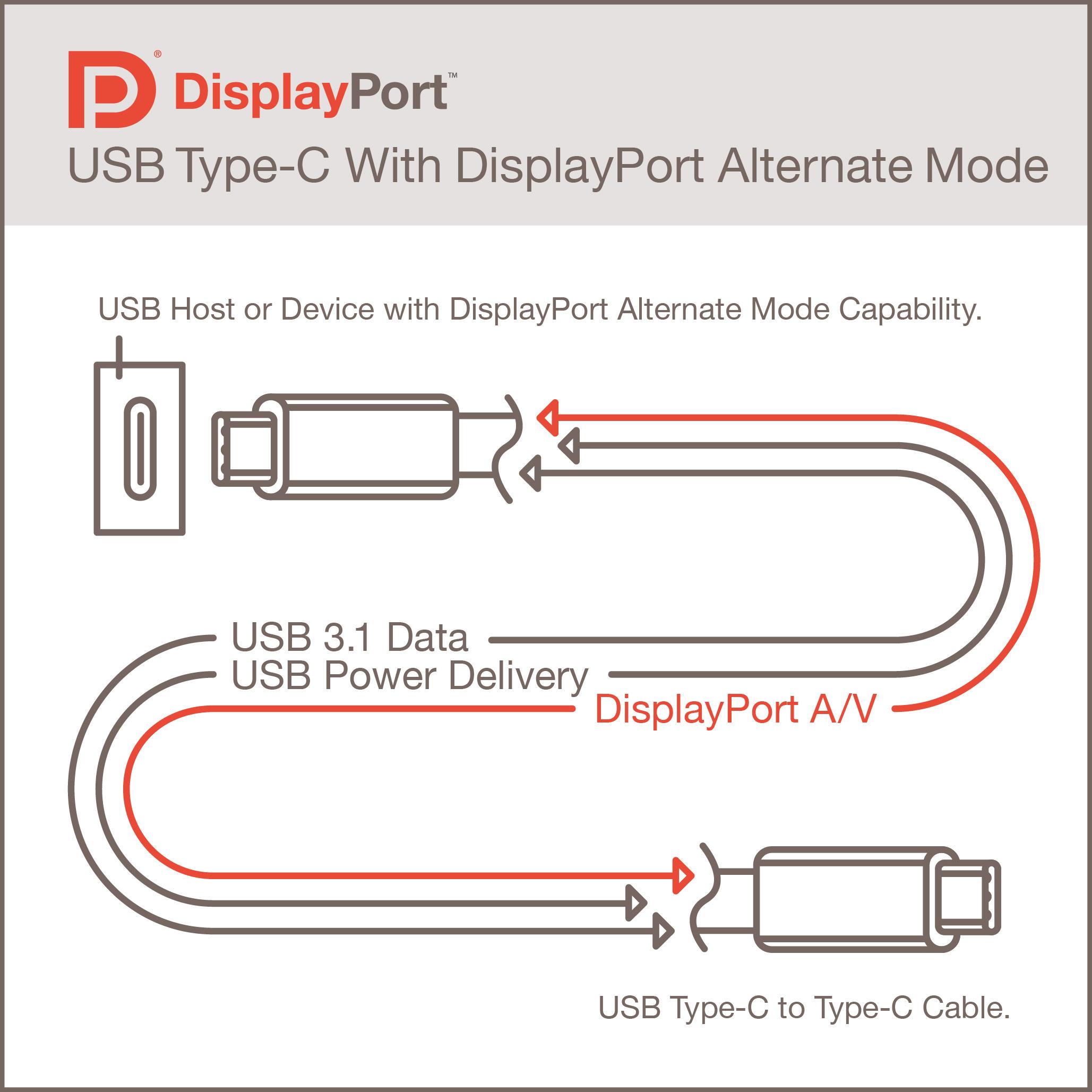 Wiring Diagram For Displayport   Wiring Library - Usb Type C Wiring Diagram