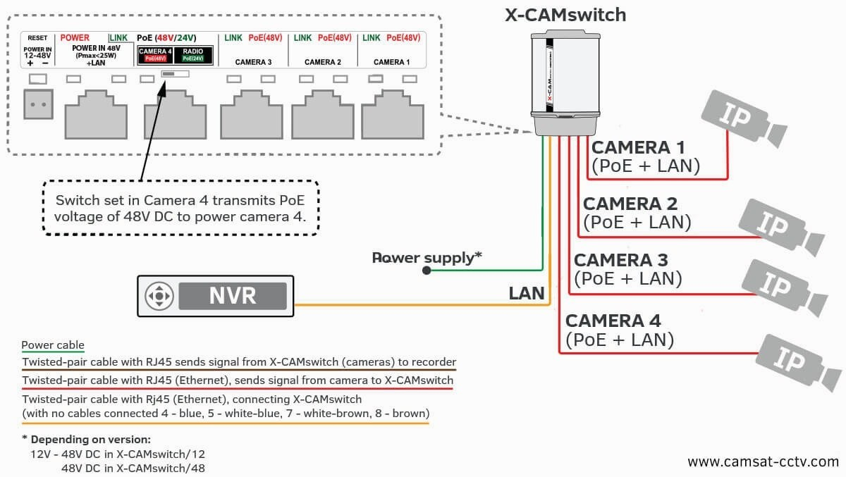 Wiring Diagram For Ip Cameras | Wiring Diagram - Ip Camera Wiring Diagram