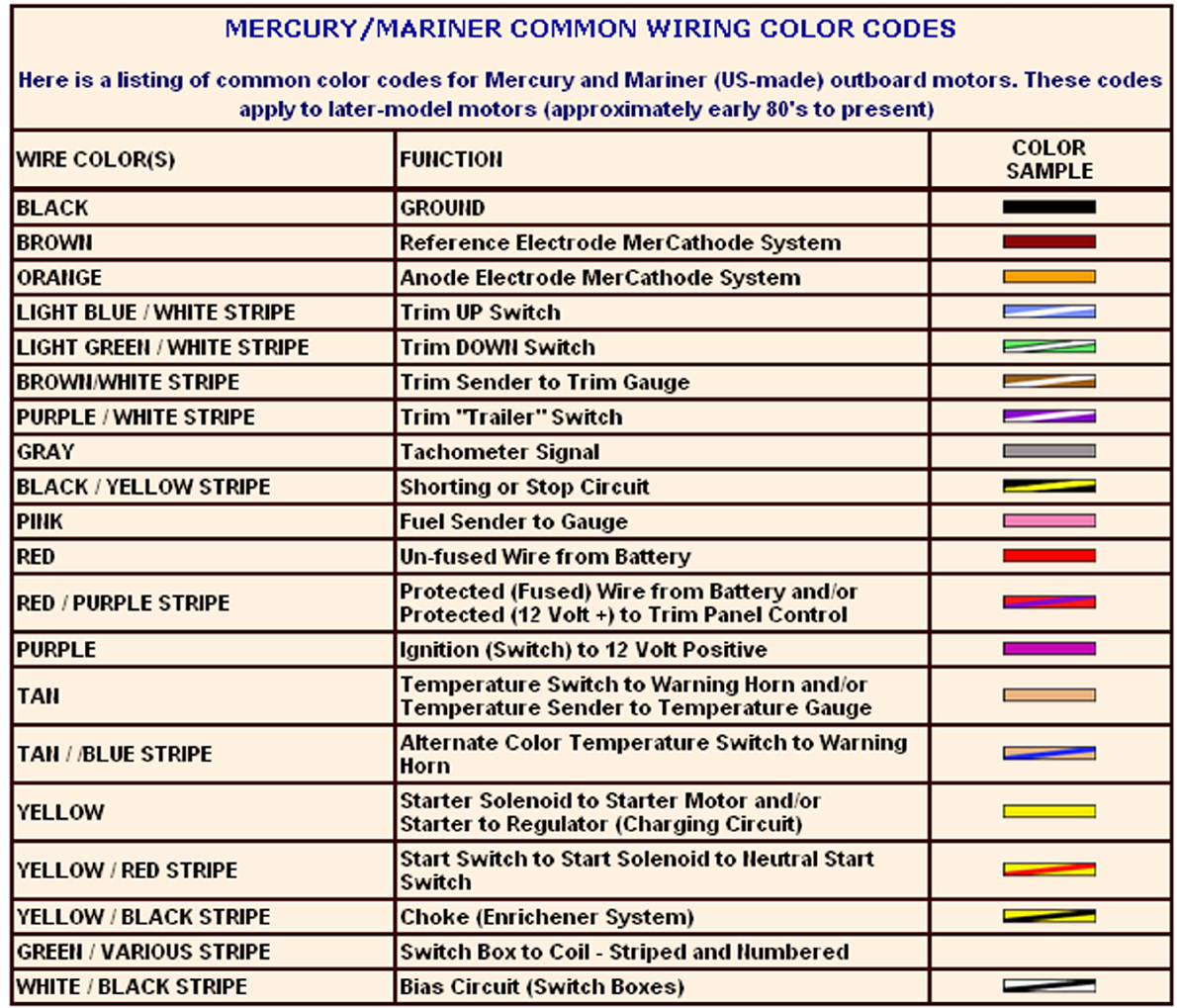 Wiring Diagram For Mercury Outboard | Wiring Diagram - Mercury Outboard Wiring Diagram