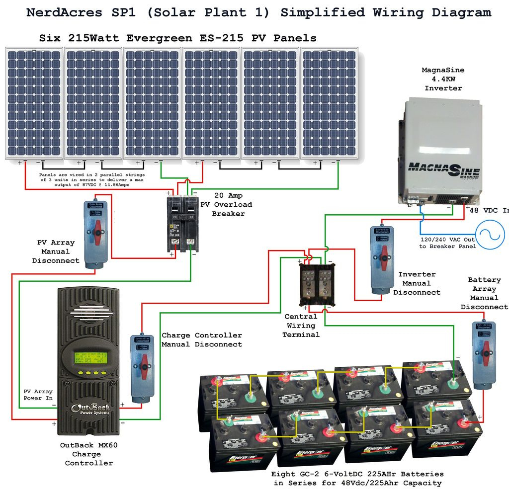 Wiring Diagrams Rv Solar Wiring Diagram With Template Pics Rv Solar - Rv Solar Panel Installation Wiring Diagram