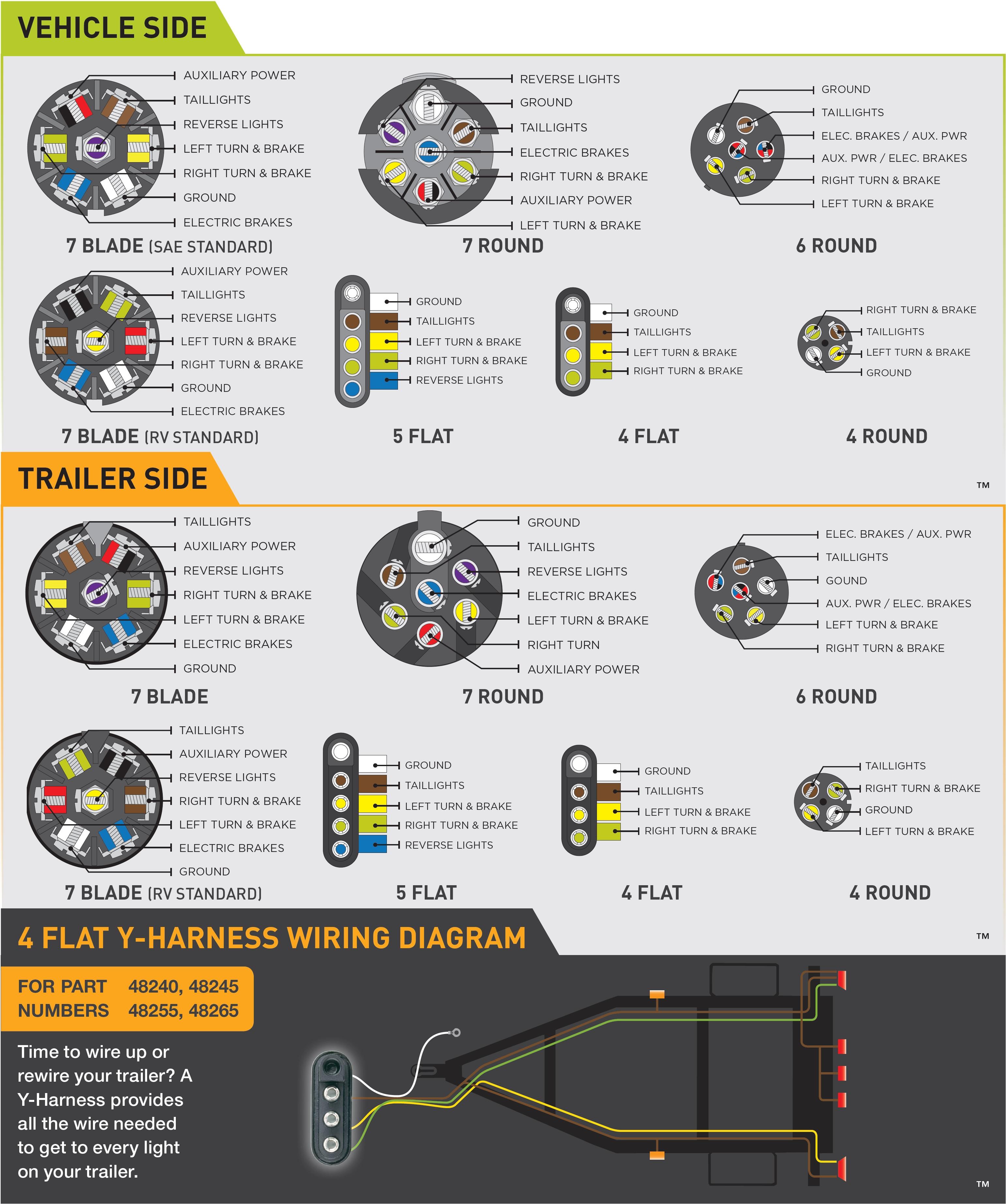 Wiring Guides - 7 Blade Trailer Connector Wiring Diagram