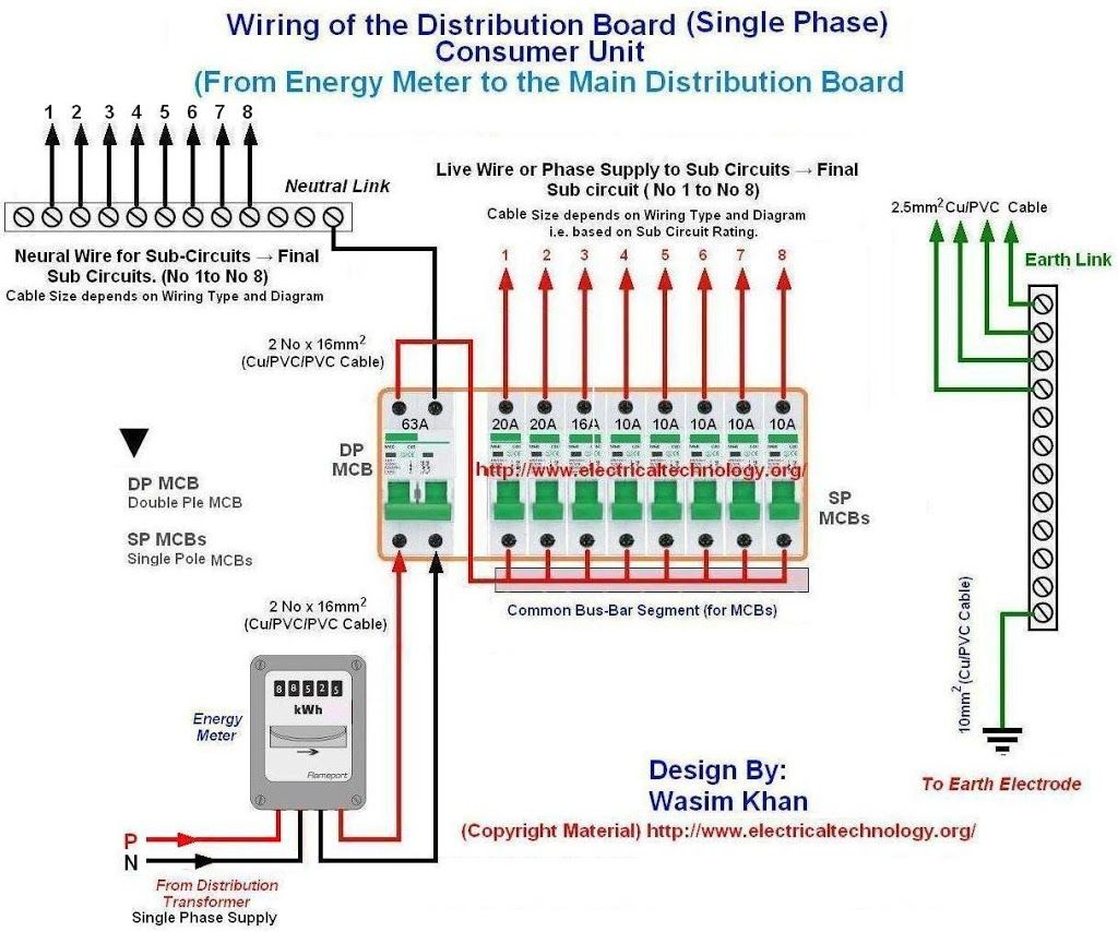 Fine Wiring Of The Distribution Board From Energy Meter To The Consumer Wiring Digital Resources Funapmognl
